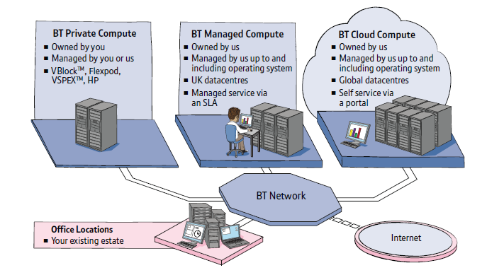 BT compute cloud